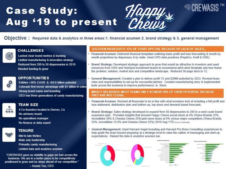 case study happy chew