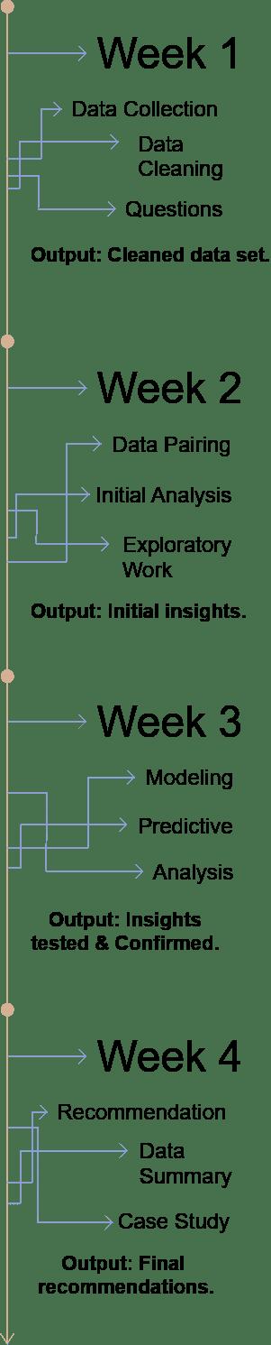 mobile 4 week sprint summary